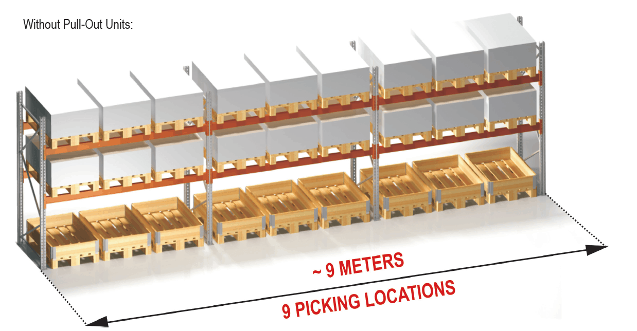 9 Picking locations 9m